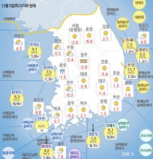 기상청 오늘의 날씨 및 주말날씨 예보, 아침 기온 영하 8도, 8~9일, 12~14일 중부내륙 아침 영하권, 오늘 해뜨는시간(일출시간)