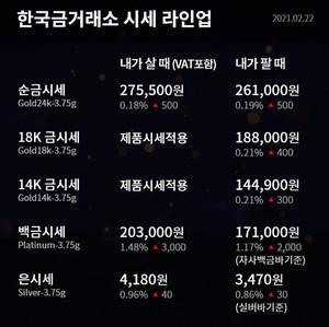 [오늘의 금시세] 순금(24K) 한돈, 18K, 14K 등 2월 2일 한국금거래소 금값(거래가격)