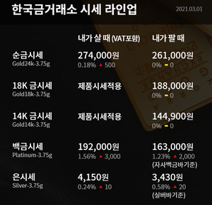 [오늘의 금시세] 순금(24K) 한돈, 18K, 14K 등 3월 1일 한국금거래소 금값(거래가격)