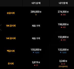 [오늘의 금시세]순금(24K) 한돈, 18K, 14K, 백금, 은 등 금값(거래가격)