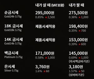 순금(24K) 한돈 가격 등 18K, 14K, 은 등 오늘의 금시세!
